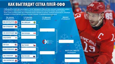 Четвертьфиналы пары олимпийского хоккейного турнира 2018