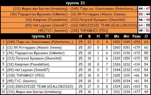 H2h eredivisie 2012-2013. чемпионат. 25 тур. итоги. 26 тур. превью