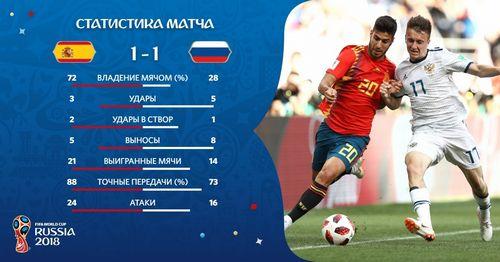 Испания проигрывает в русскую рулетку