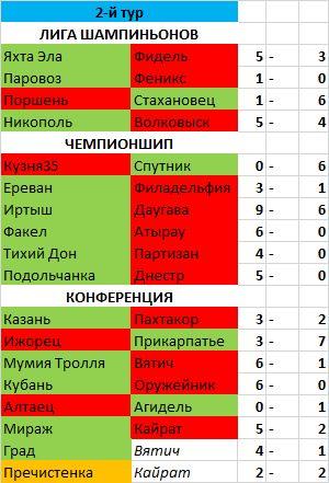 Итоги 2-го тура и ответных матчей 1/4 кубка