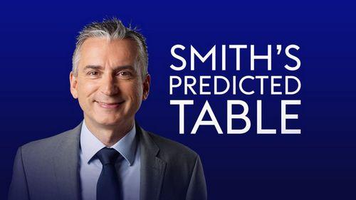 Итоговая таблица премьер лиги 2018/19: прогноз от известного английского телекомментатора алана смита