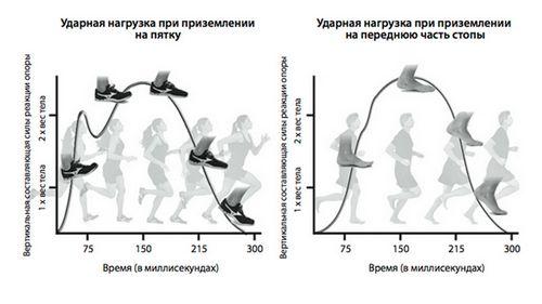 Как приступить к пробежкам
