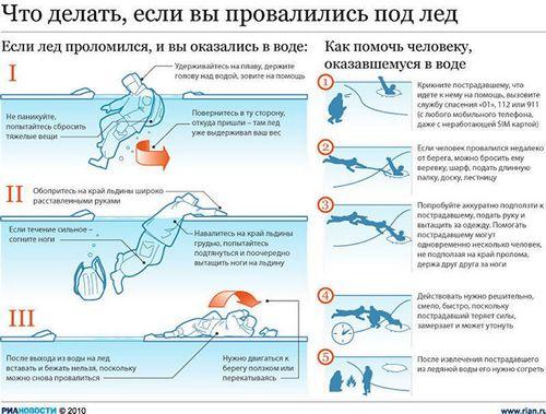 Как выжить, если провалился под лед