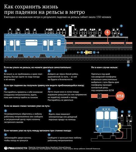 Как выжить при падении на рельсы метро