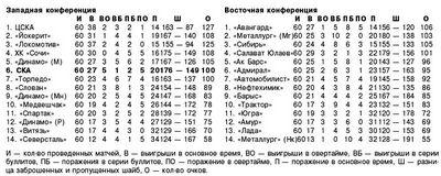 Кхл. регулярный чемпионат. «динамо» м – «йокерит» - 3:2