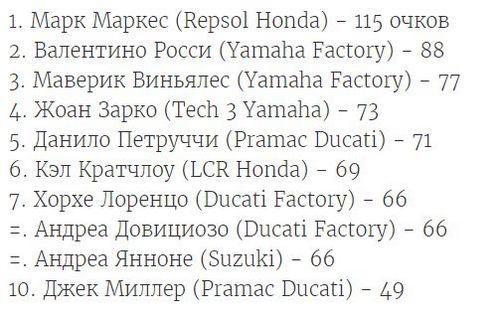 Лоренцо выигрывает гран-при каталонии и... становится новым лидером ducati factory motogp