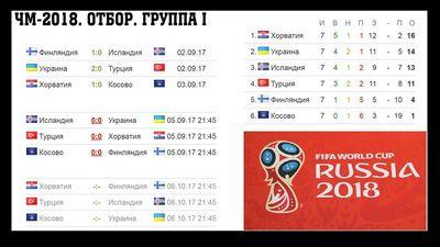Обзор отборочных матчей чемпионата европы в группе в