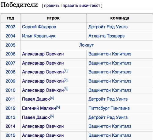 «Овечкин - лучший хоккеист россии. и даже не спорьте!» выиграй приз от саши