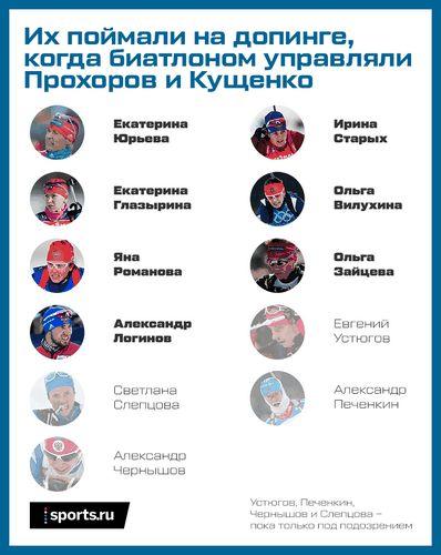 Прохоров и кущенко, почему после вас столько допинга? расскажите