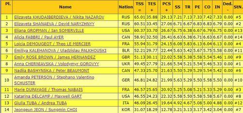 Российским спортивным парам удалось завоевать все призовые места. гран-при братислава 2018. день второй