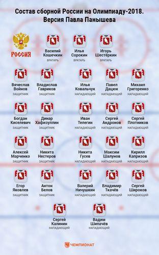 Варианты составов сборной россии по хоккею на олимпиаде
