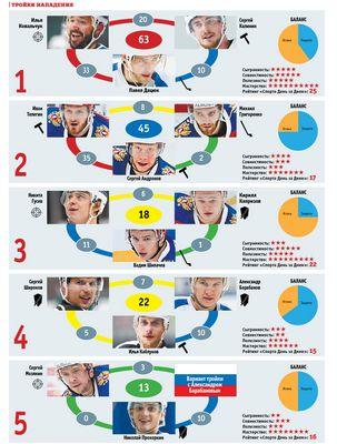 Звенья сборной россии по хоккею на олимпиаде-2018